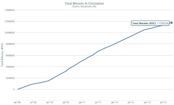 Number of Bitcoins