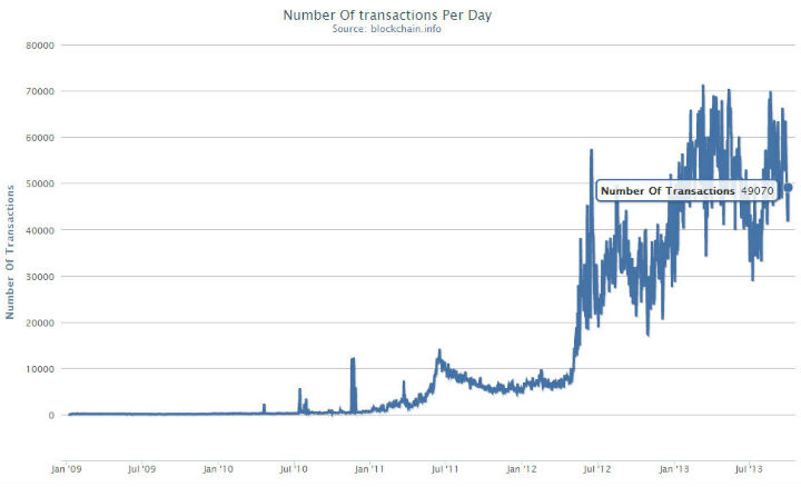 Bitcoin Daily Transactions