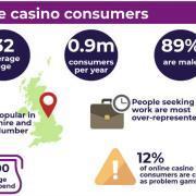 British online gambler