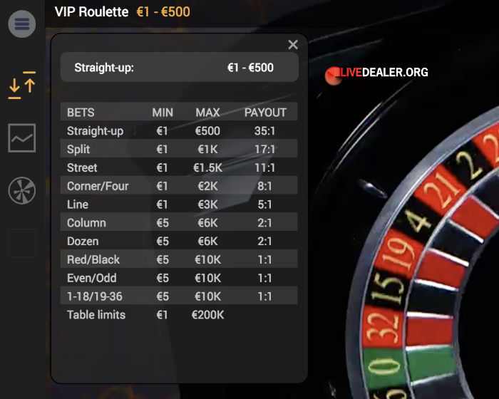 VIP Live Roulette limits at Paddy Power and Betfair
