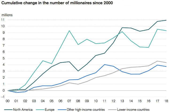millionaires since 2000