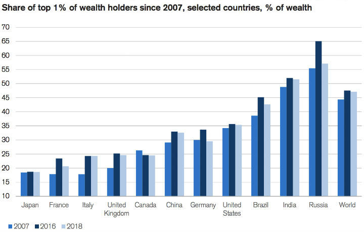 top 1% share of wealth