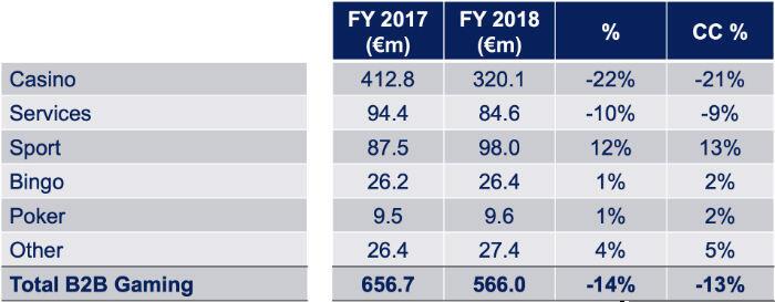 Playtech B2B revenues