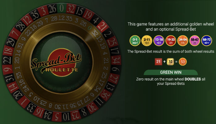 Spread Bet Roulette explained